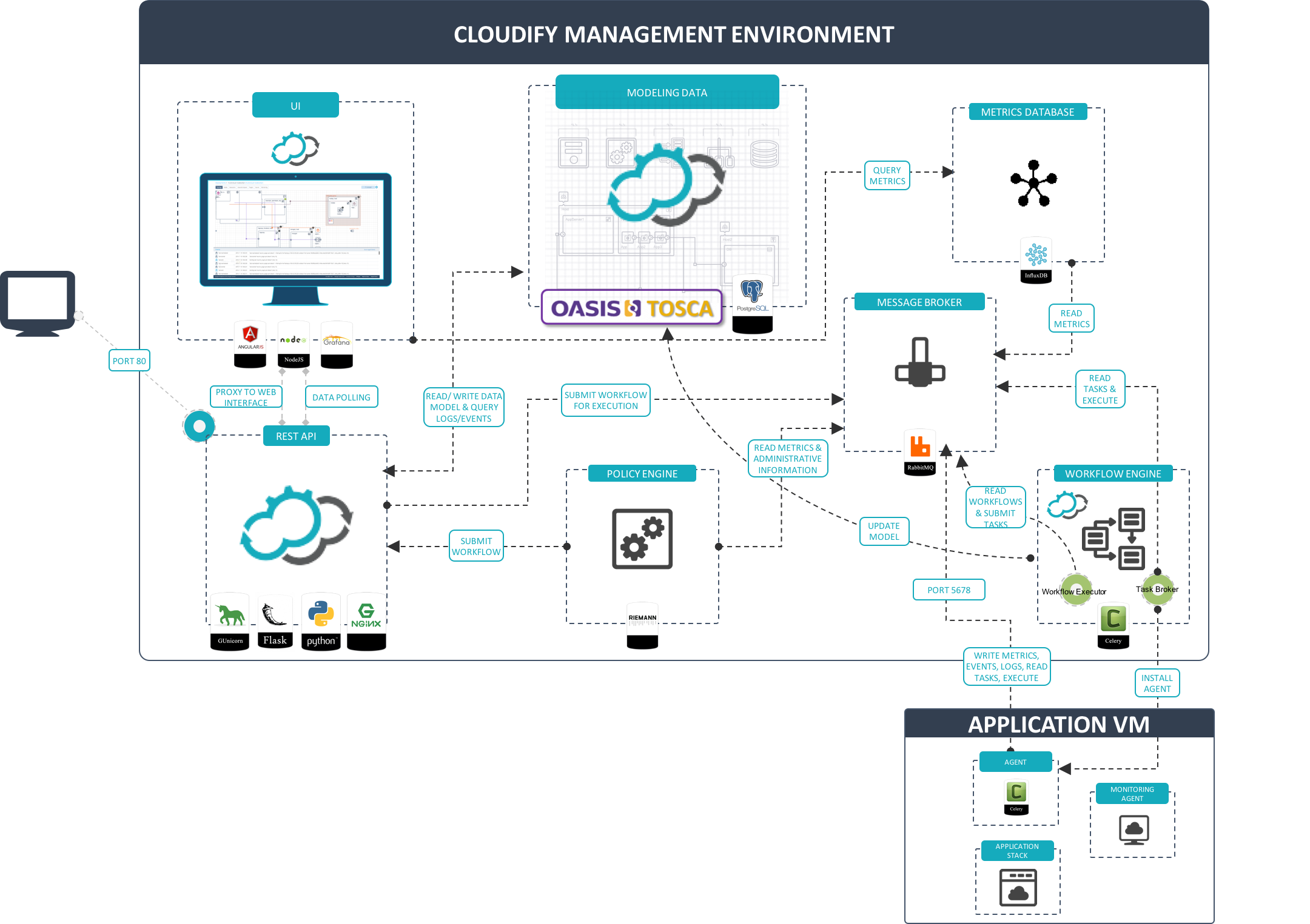 Overview of open source components in cloudify malvernweather Images