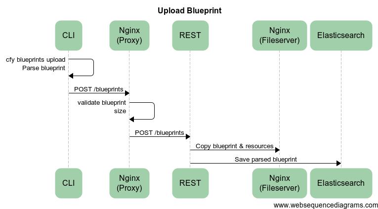Upload Blueprint Workflow