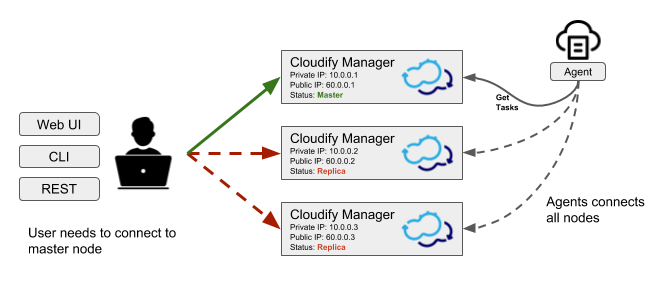 Using Clusters to Provide High Availability | Cloudify Documentation