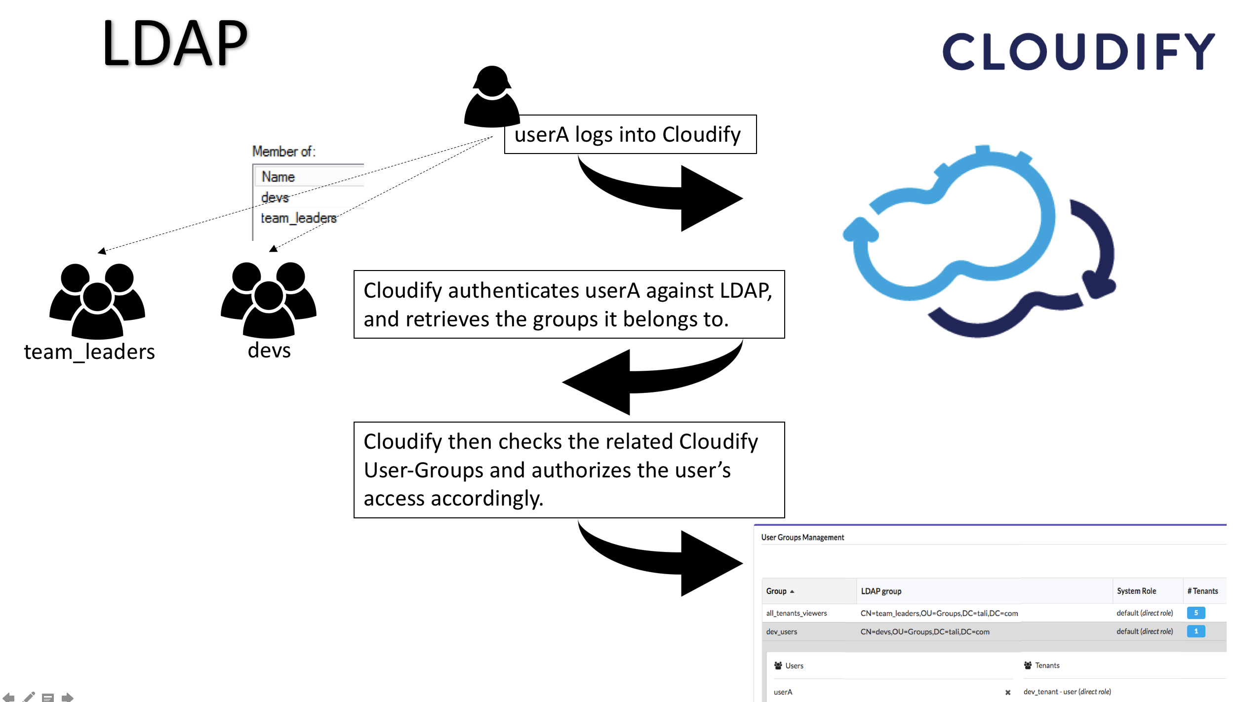 Integrating with LDAP | Cloudify Documentation Center