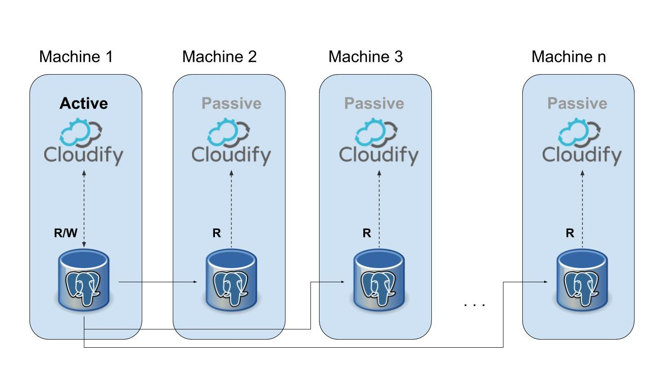 Cloudify all-in-one_Cluster